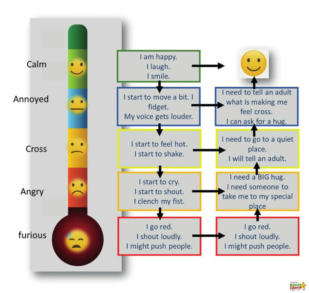 It is hard to talk about anxiety in kids - so a mood scale they can relate to can massively help - take a look at this, and our article on how to use it too! #anxiety #kids #prinables