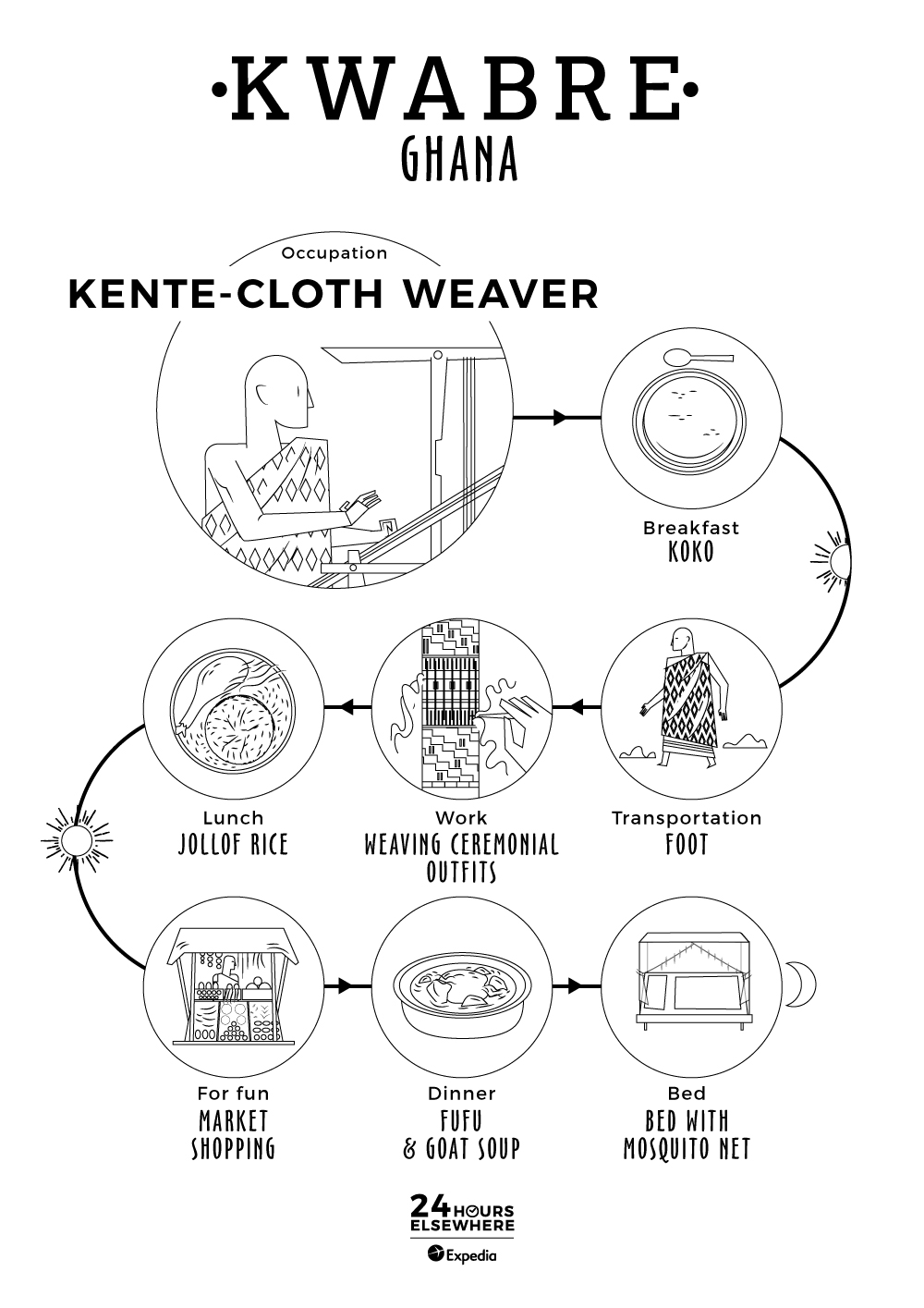 A Day in the Life of a Kente Cloth Weaver in Kwabre in Ghana! #kidscoloring #Ghana #dayinthelife