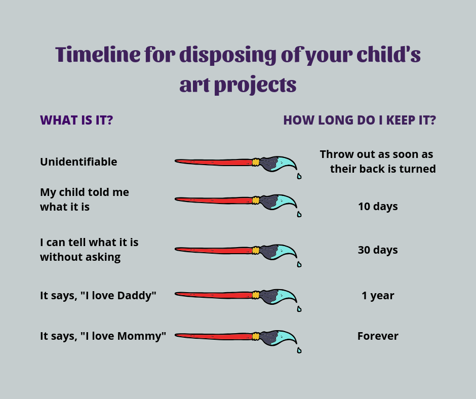 Timeline for disposing of your child's art projects