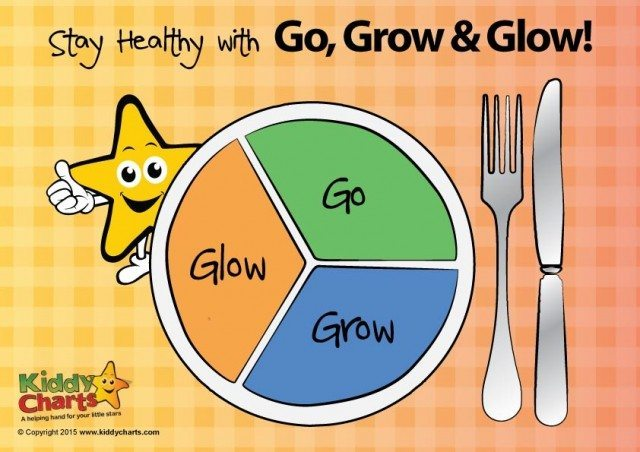 Kids learning food groups can be fun with this go grow glow printable which allows you kids to cut out the food and place them in the right place on the plate. Are they go grow or glow?