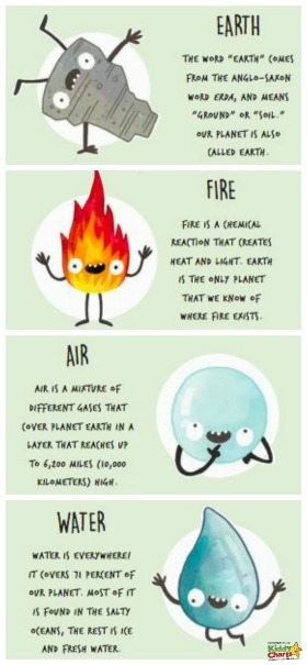 We just love the little characters that represent the elements within the Big Earth Book from Lonely Planet Kids - a perfect way to teach the kids about what is going on in the world around them. #reading #books #kids #homeschool #theplanet