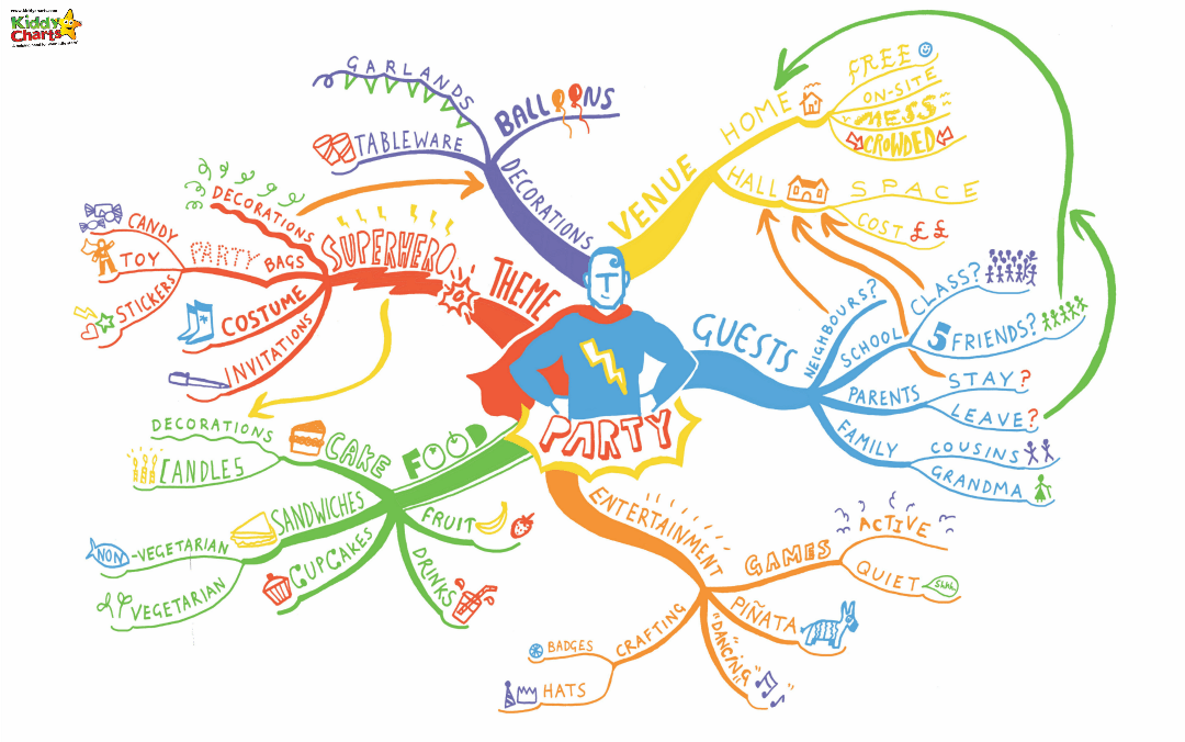Planning a kids party mind map; an example for a Superhero party. Why don't you have a go too? #kids #kidsparties #party #partyplanning