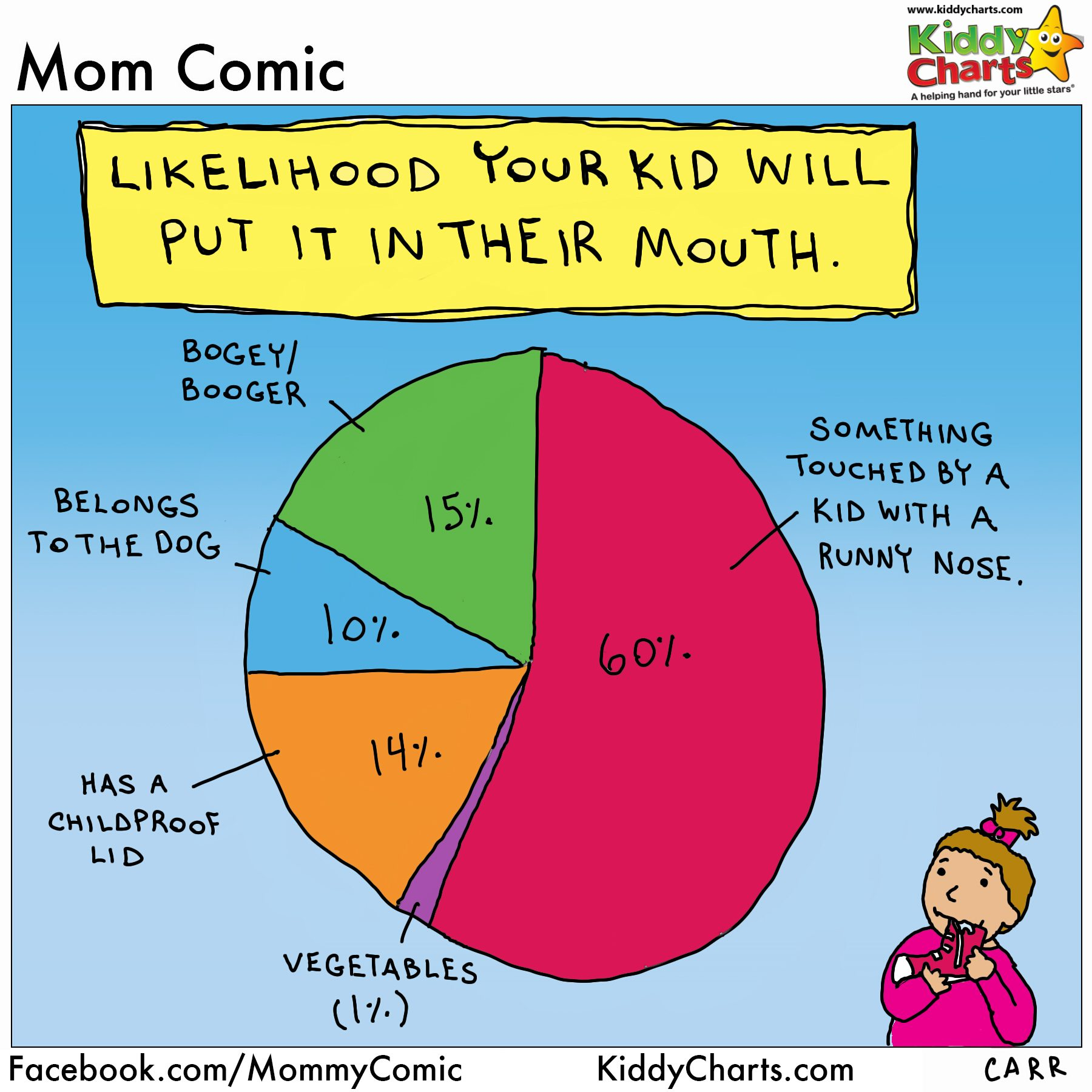 What your kids really want to put in their mouth - ALL THE TIME! We've got more great fun parenting charts and printables on the site. Come check them out; for a smile, or for some activities for you and yours.