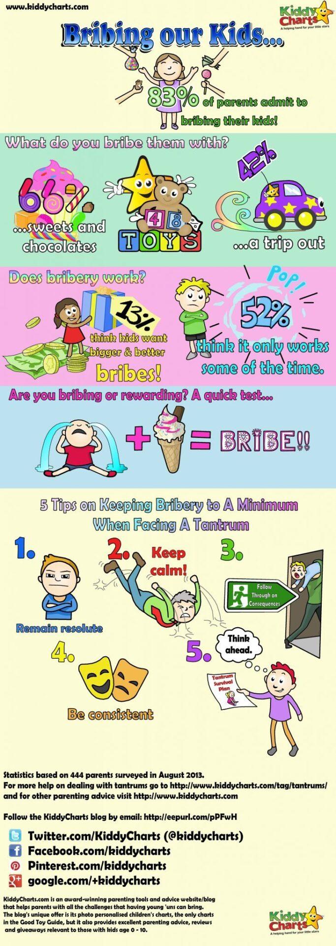 Terrible Two: temper tantrum infographic